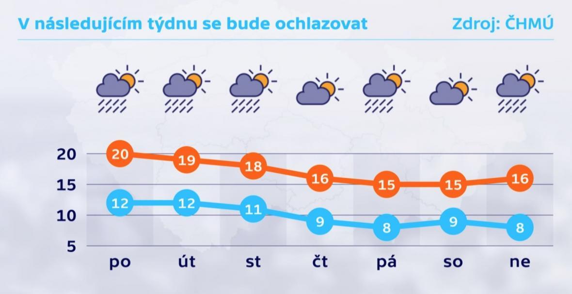 Předpověď počasí pro následující týden