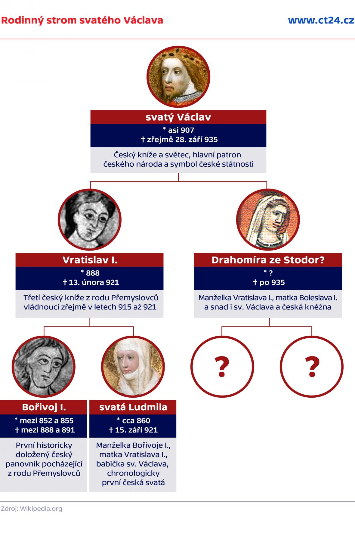 Rodinný strom Svatého Václava