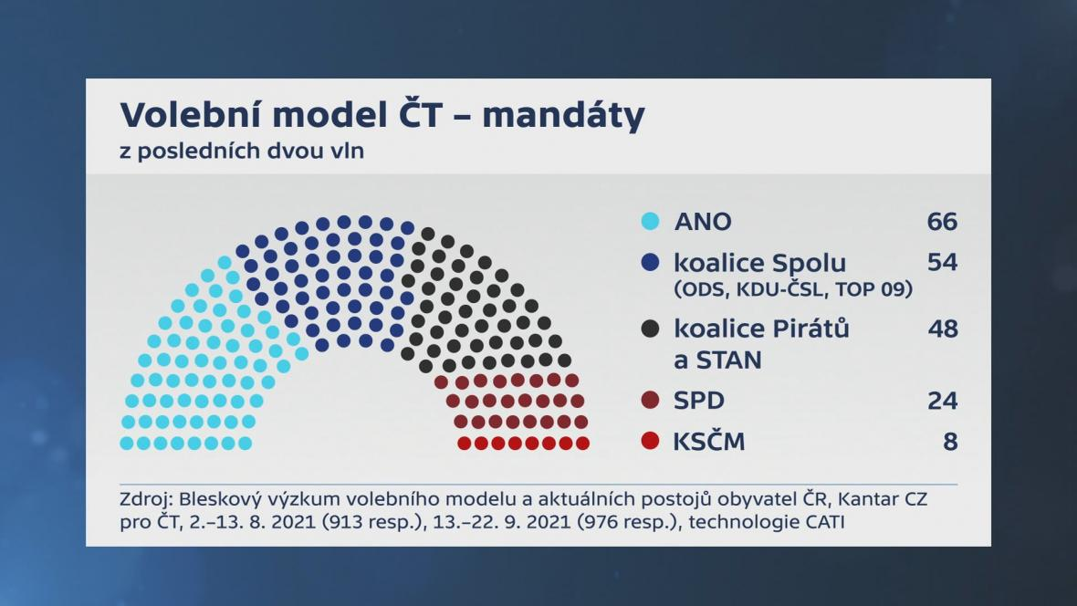Model mandátů