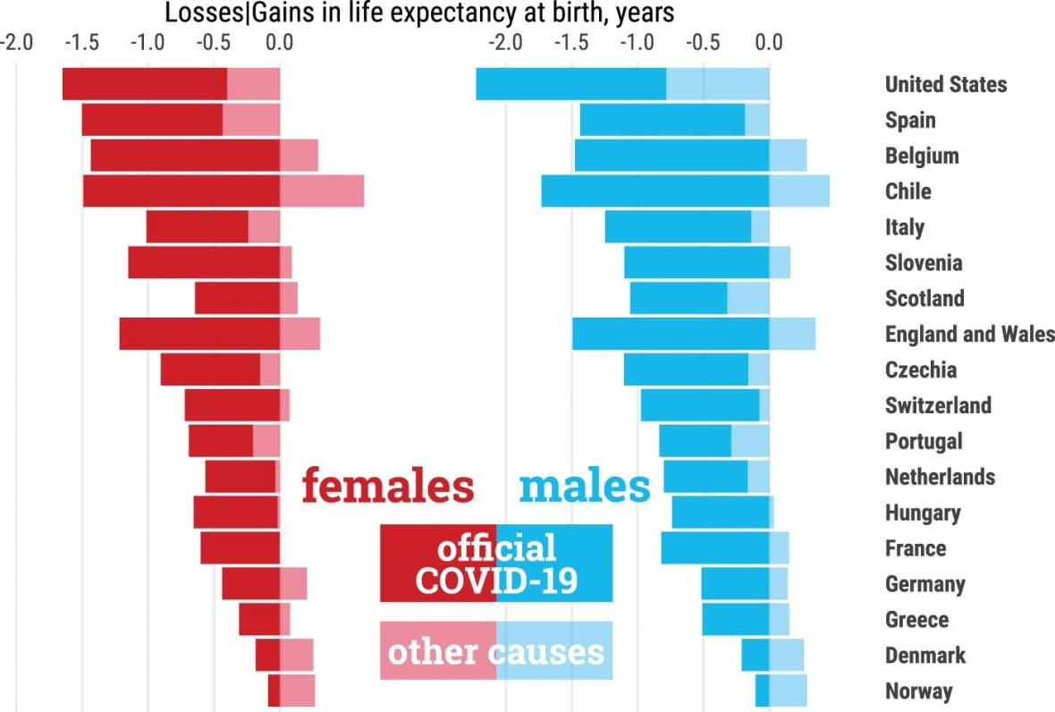 Pokles střední délky života u mužů (modře) a žen (červeně)