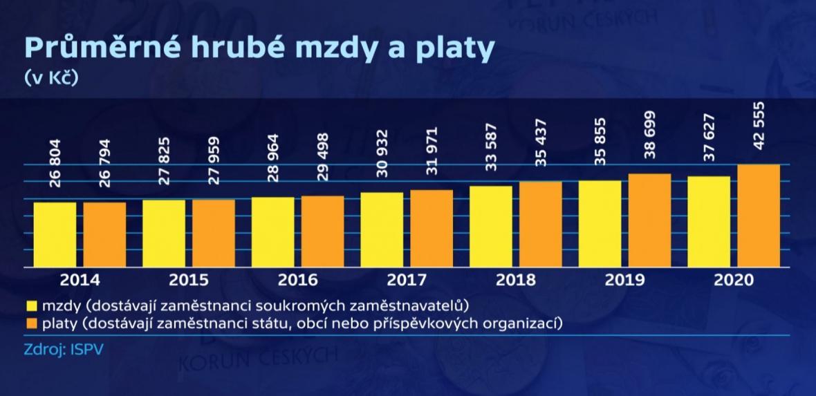 Průměrné hrubé mzdy a platy v Česku