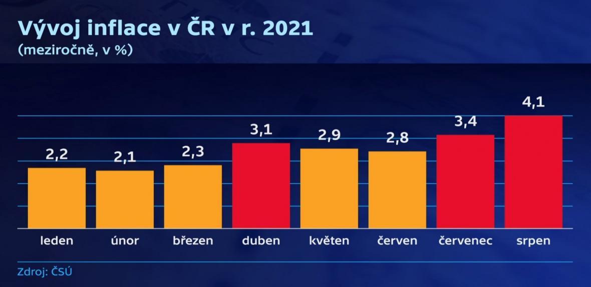Vývoj inflace v Česku v roce 2021