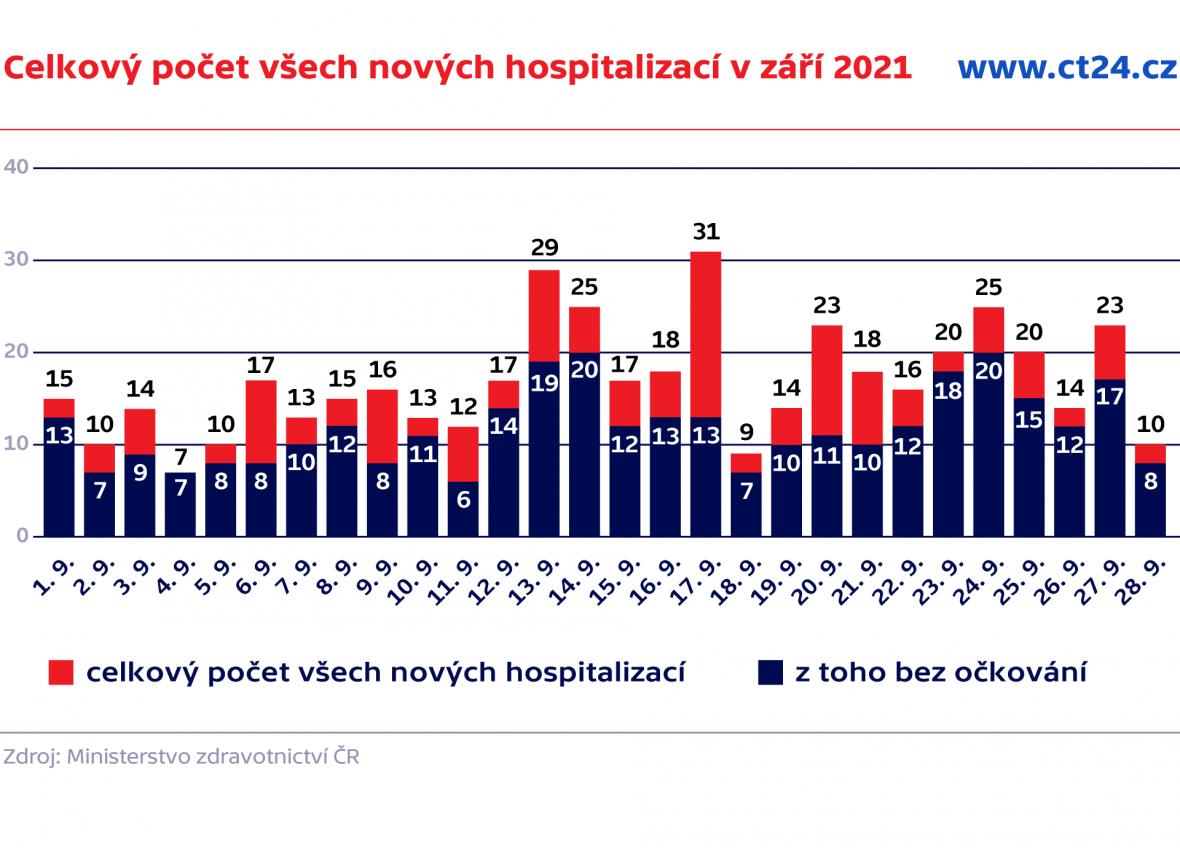 Celkový počet všech nových hospitalizací v září 2021