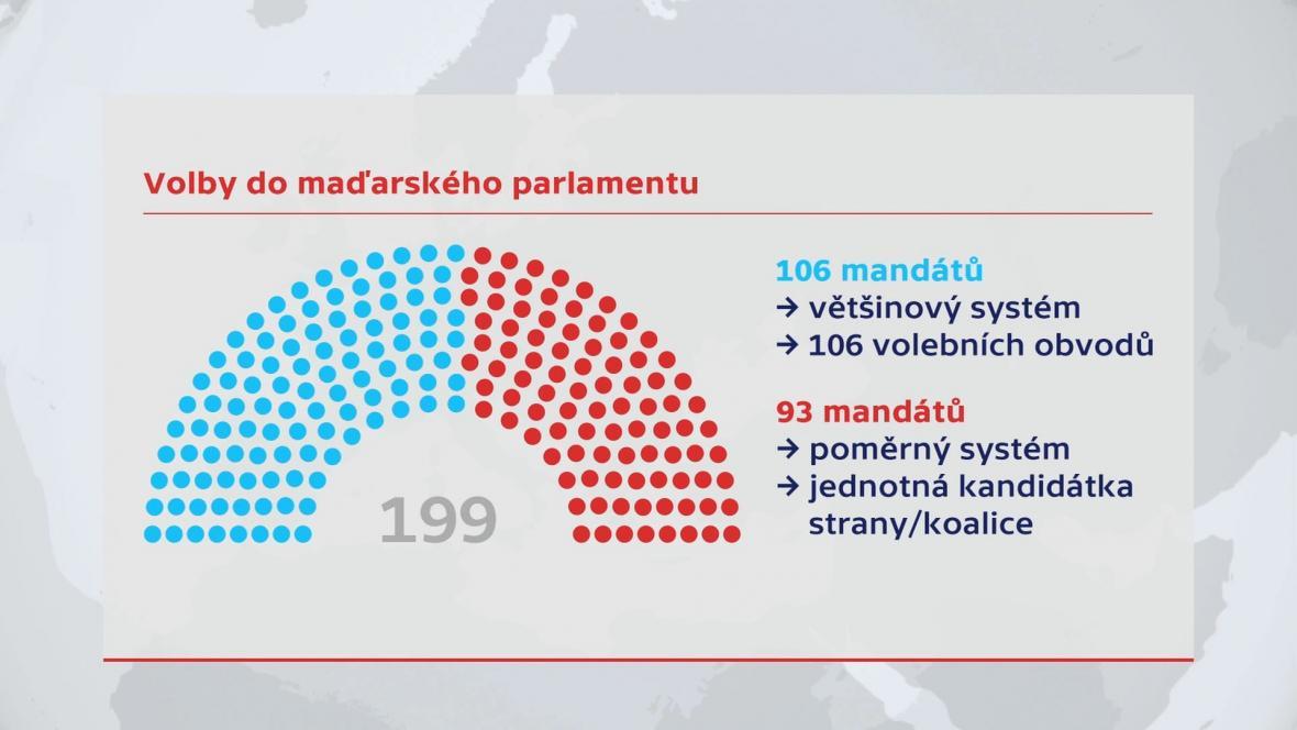 Volby do maďarského parlamentu