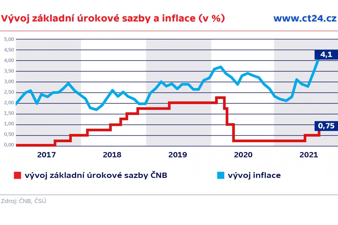 Vývoj základní úrokové sazby a inflace (v %)