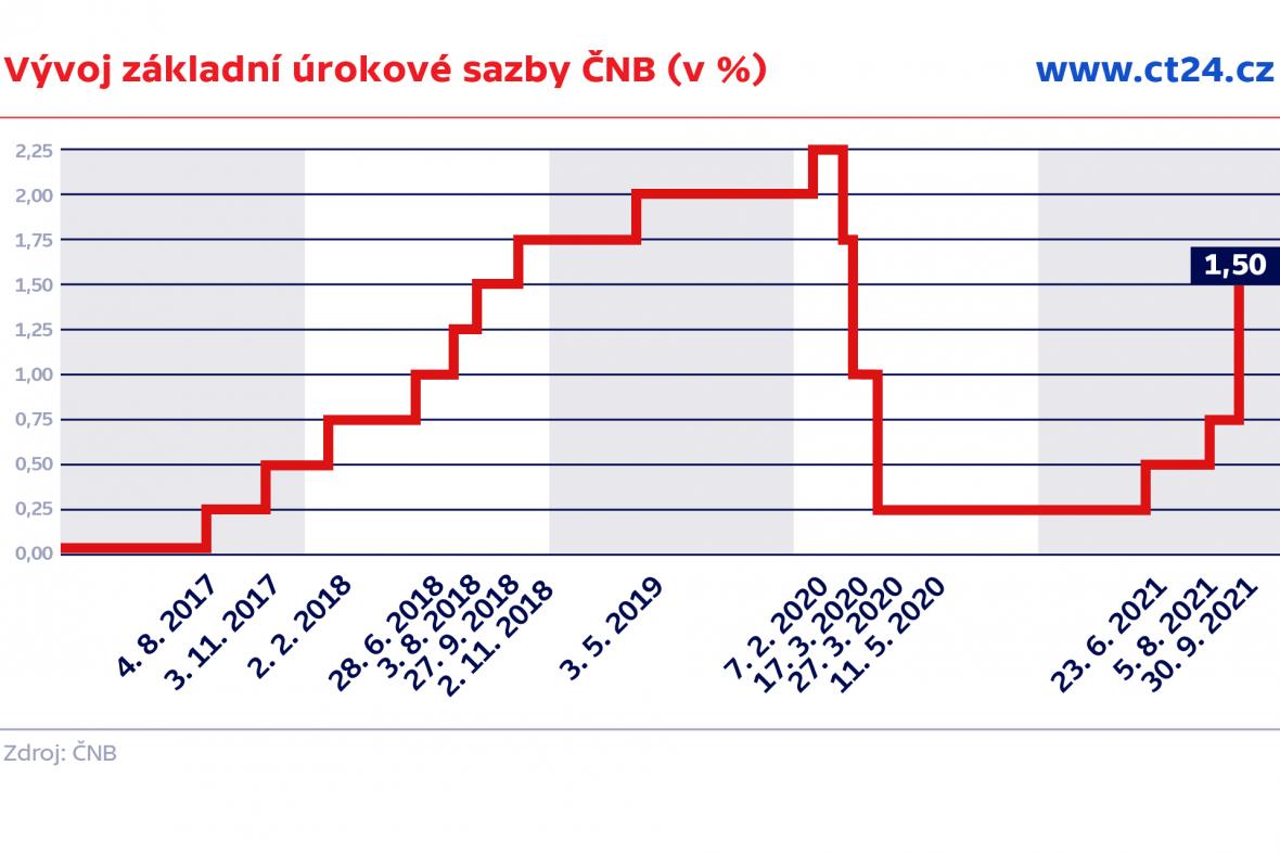 Vývoj základní úrokové sazby ČNB (v %)