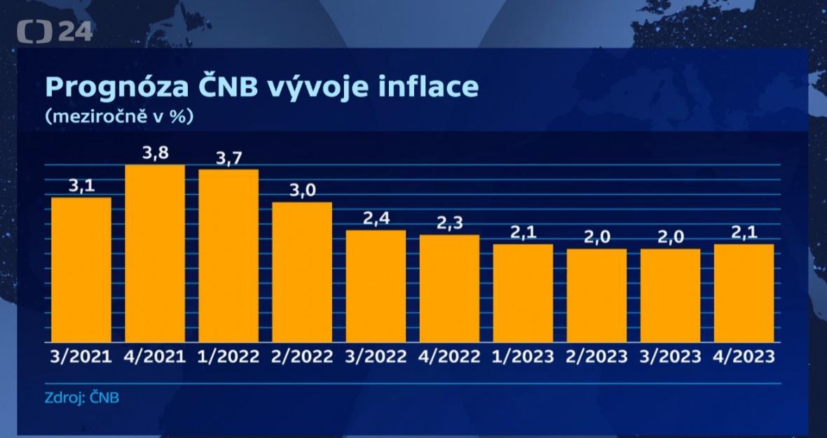 Vývoj inflace