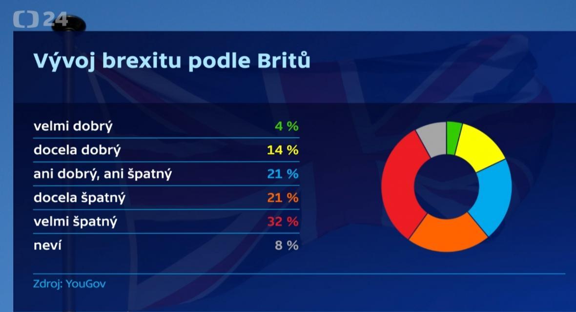 Vývoj brexitu
