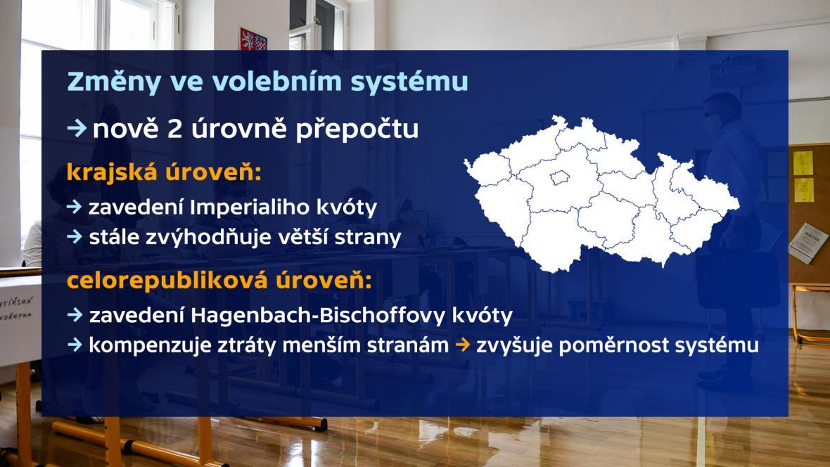 Změny volebního systému