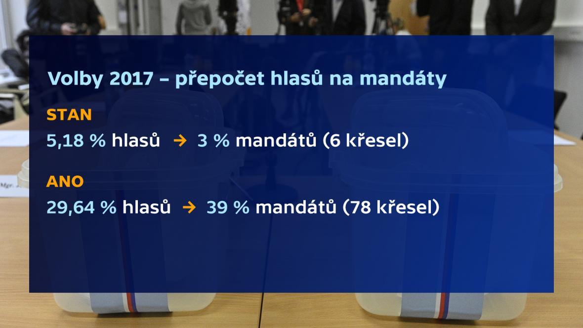 Poměr získaných hlasů a mandátů ve volbách v roce 2017