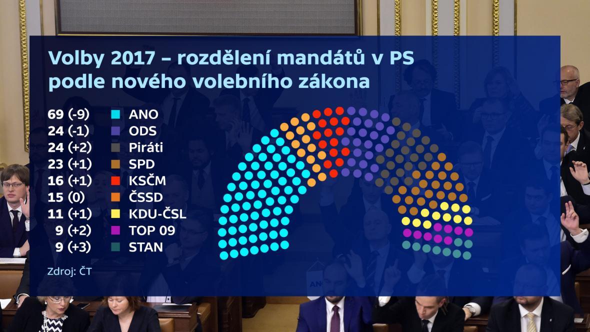 Rozdělení mandátů v PS dle zisků stran v roce 2017 v přepočtu dle nového volebního zákona