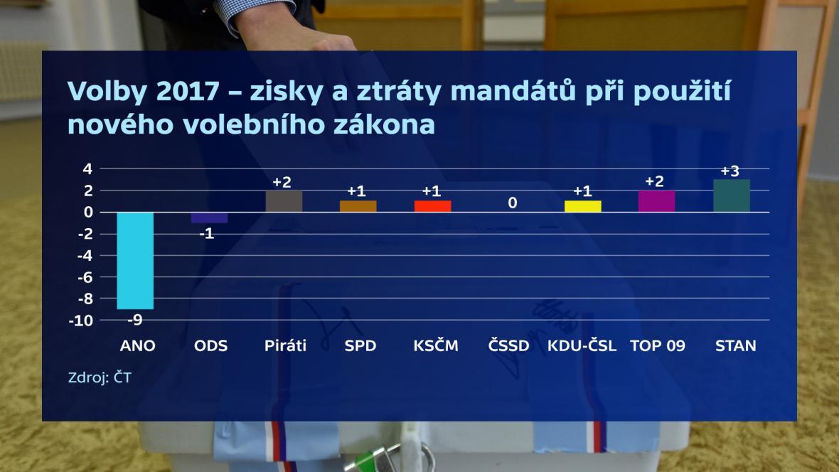 Rozdíly v počtu mandátů v PS dle zisků stran v roce 2017 v přepočtu dle nového volebního zákona