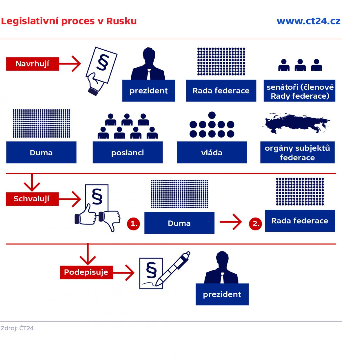 Legislativní proces v Rusku