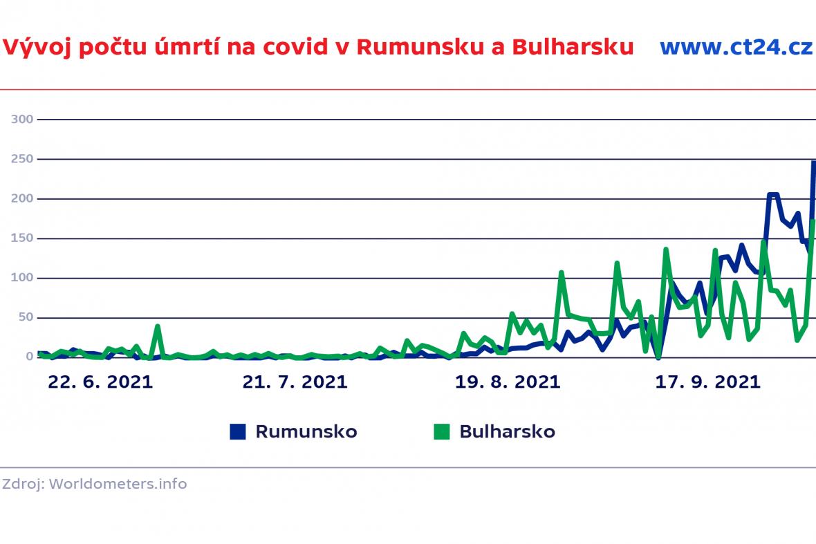 Vývoj počtu úmrtí na covid v Rumunsku a Bulharsku