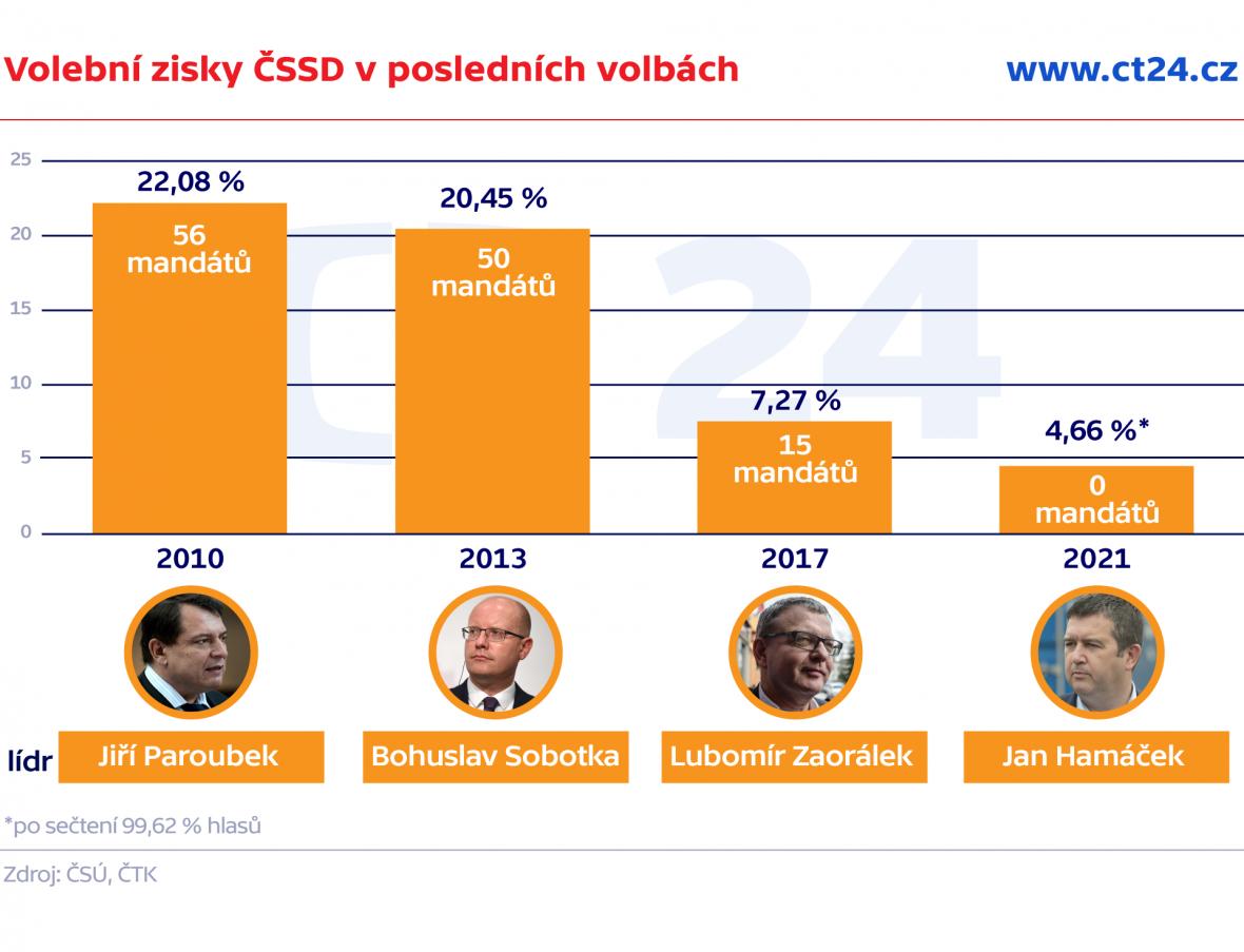 Volební zisky ČSSD v posledních volbách