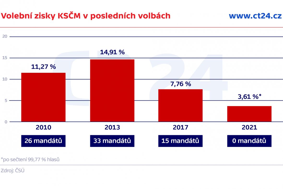 Volební zisky KSČM v posledních volbách