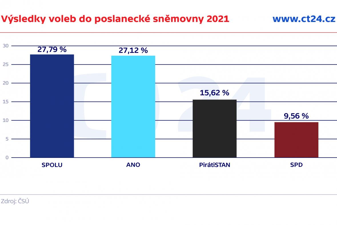 Výsledky voleb do poslanecké sněmovny 2021