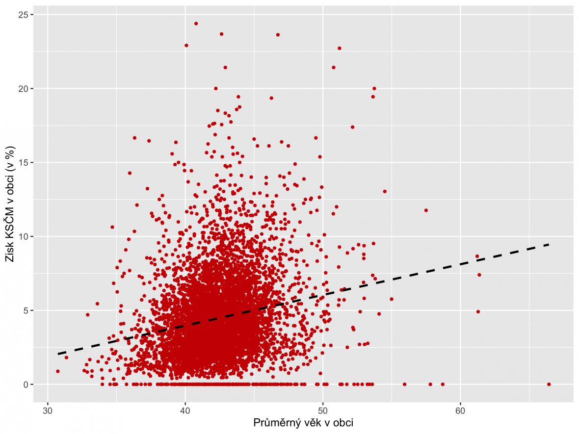 Volby 2021: Zisk KSČM a průměrný věk