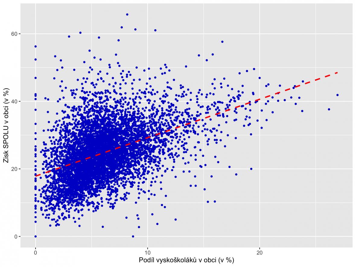 Volby 2021: Zisk koalice SPOLU a podíl vysokoškoláků