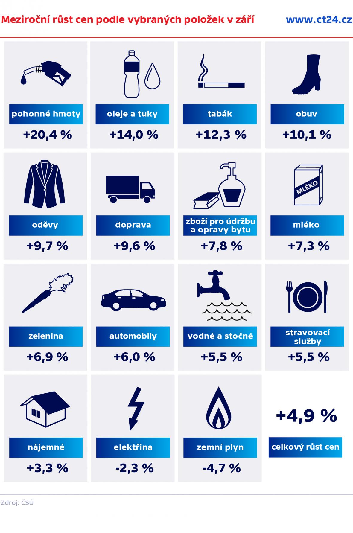 Meziroční růst cen podle vybraných položek v září