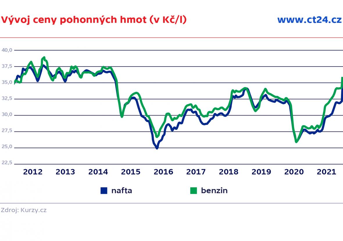 Vývoj ceny pohonných hmot (v Kč/l)
