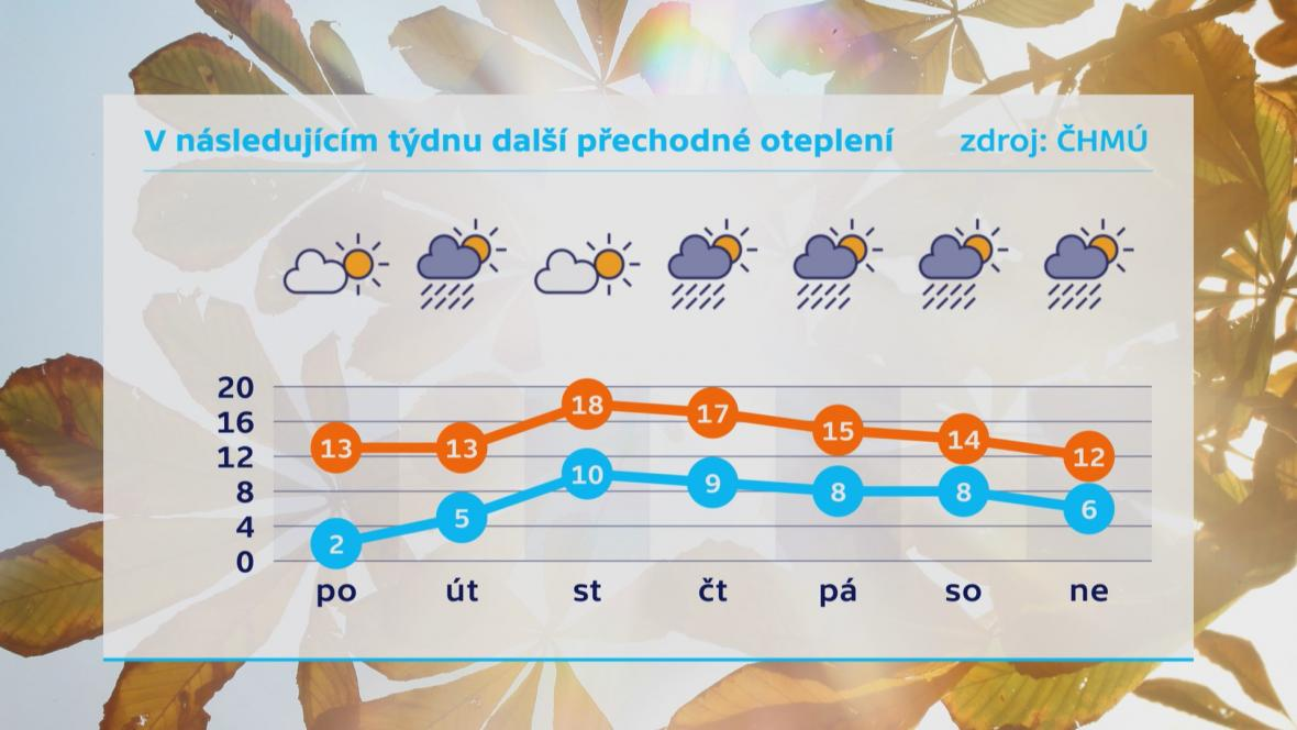 V následujícím týdnu přijde oteplení