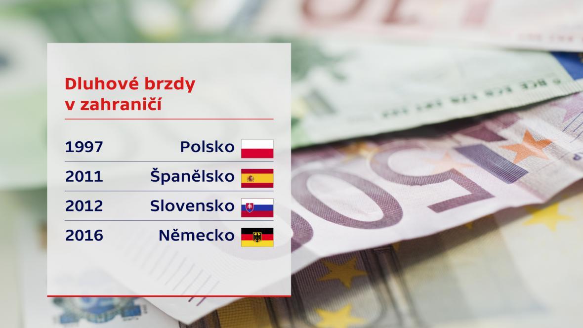 Platnost finančních ústav v jednotlivých zemích
