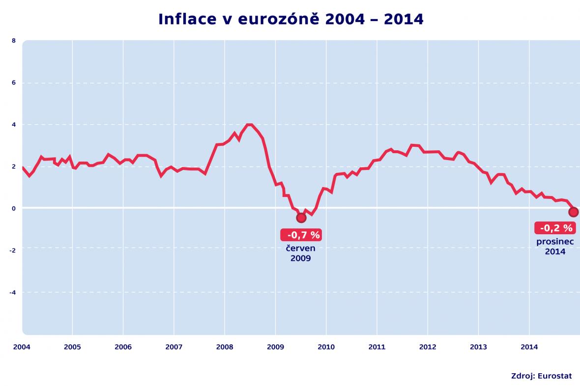 Inflace v eurozóně 2004 – 2014