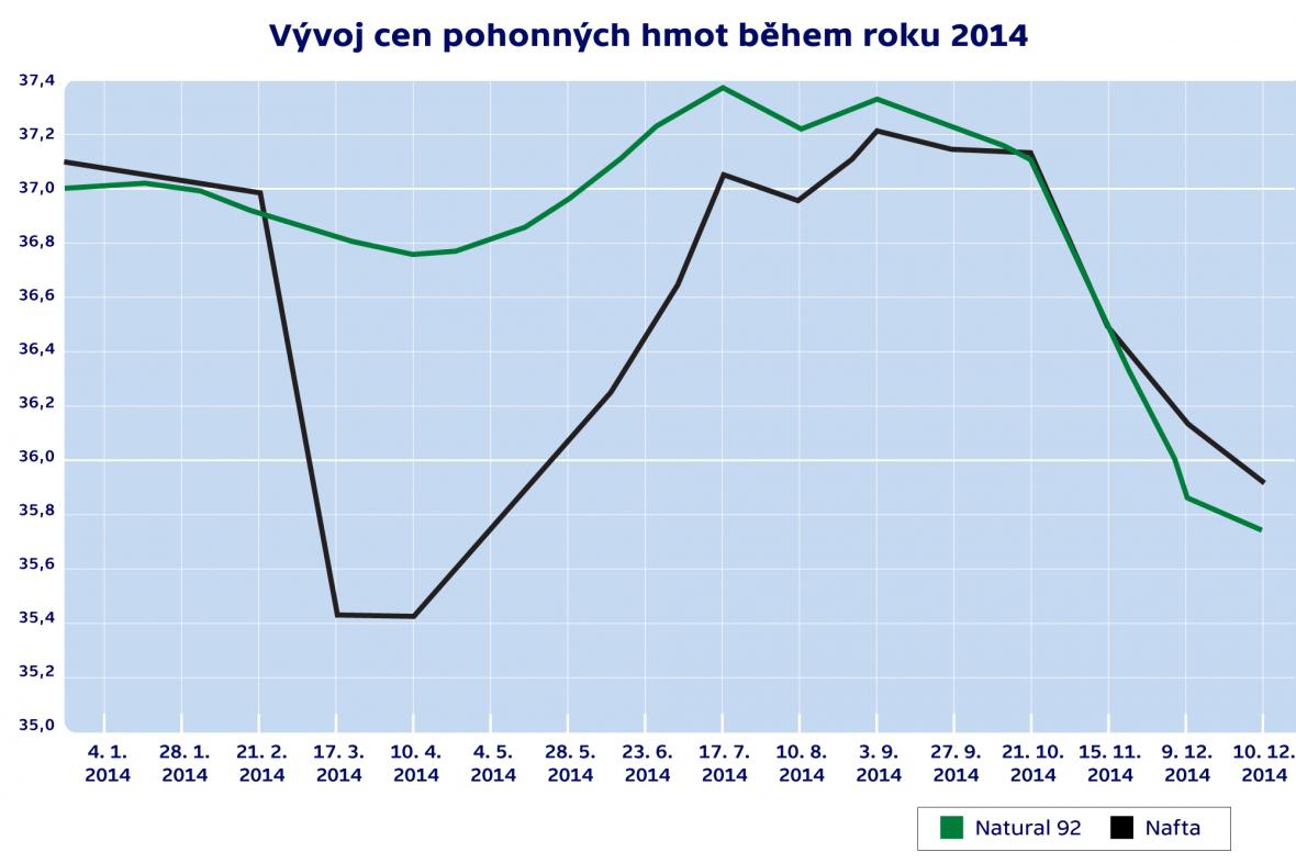 Vývoj cen pohonných hmot během roku 2014