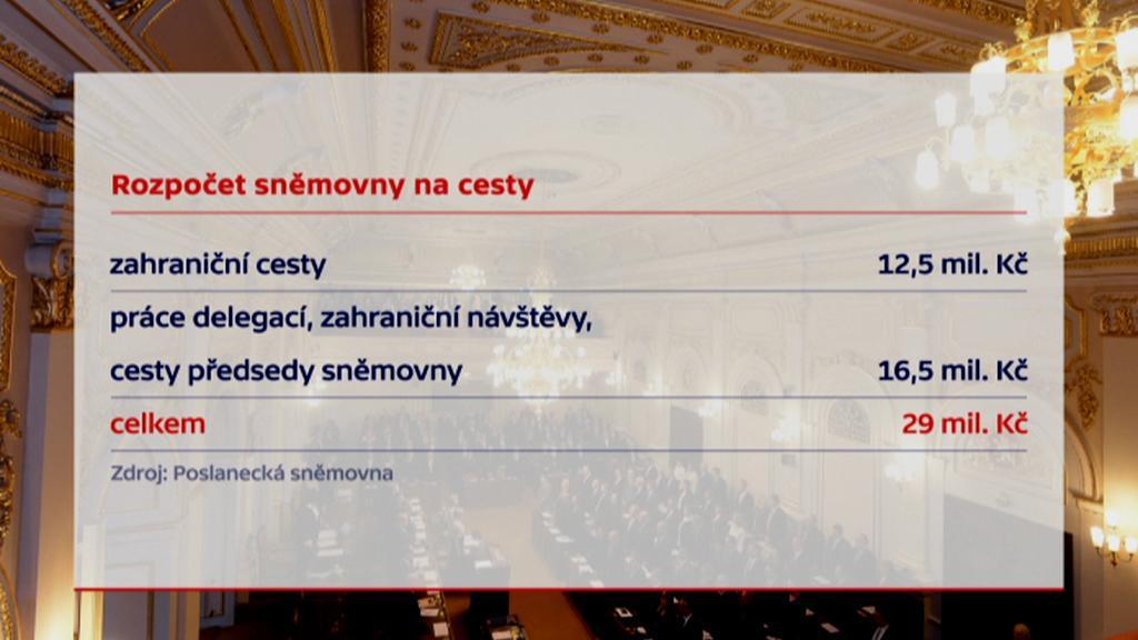 Rozpočet sněmovny na zahraniční návštěvy