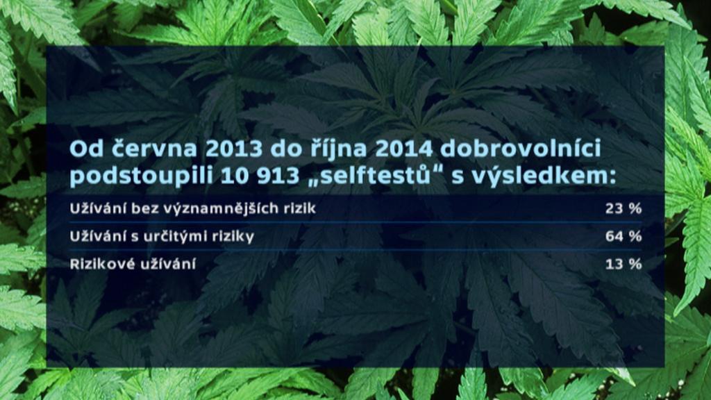 Výzkum mezi uživateli marihuany
