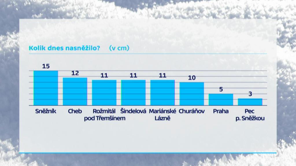 Nový sníh - pondělí 29. 12.