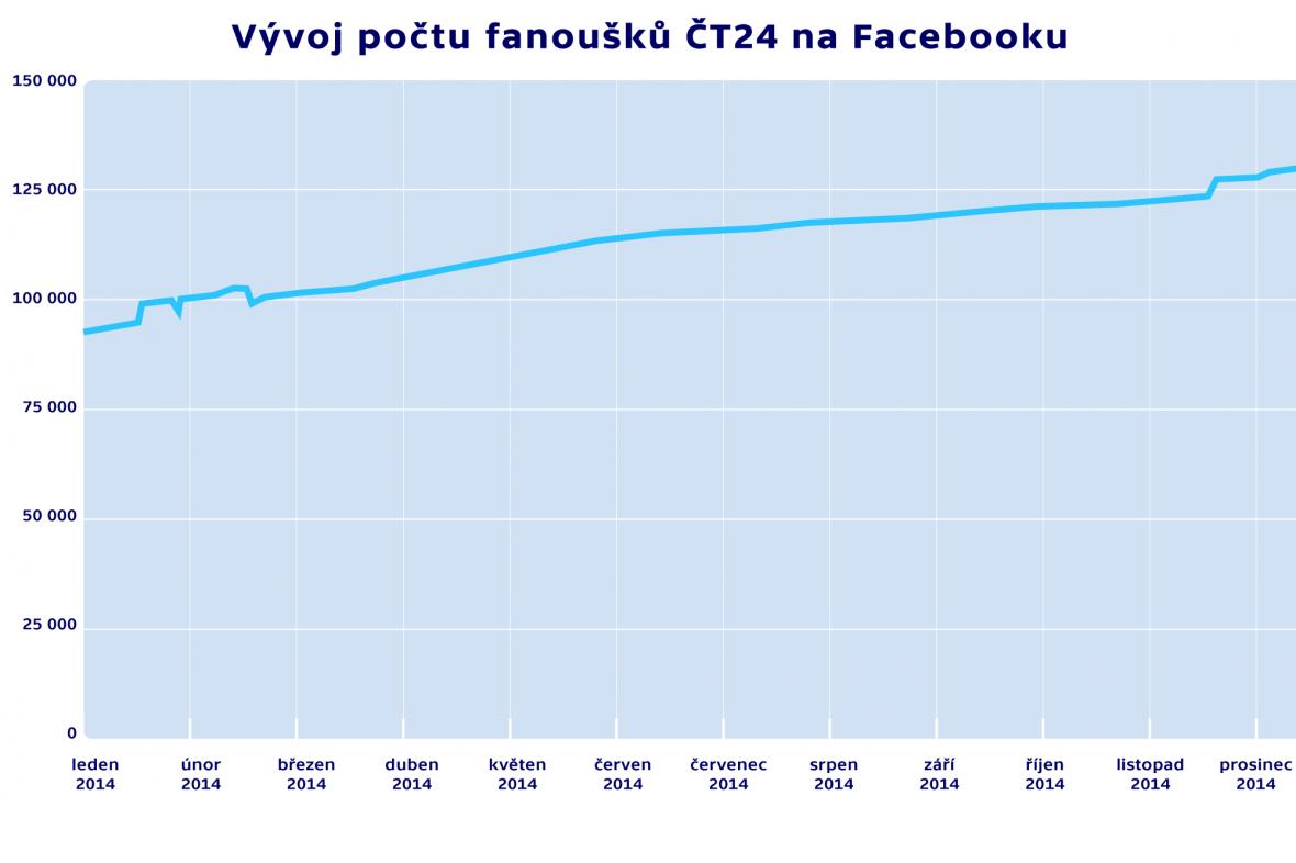 Vývoj počtu fanoušků ČT24 na Facebooku