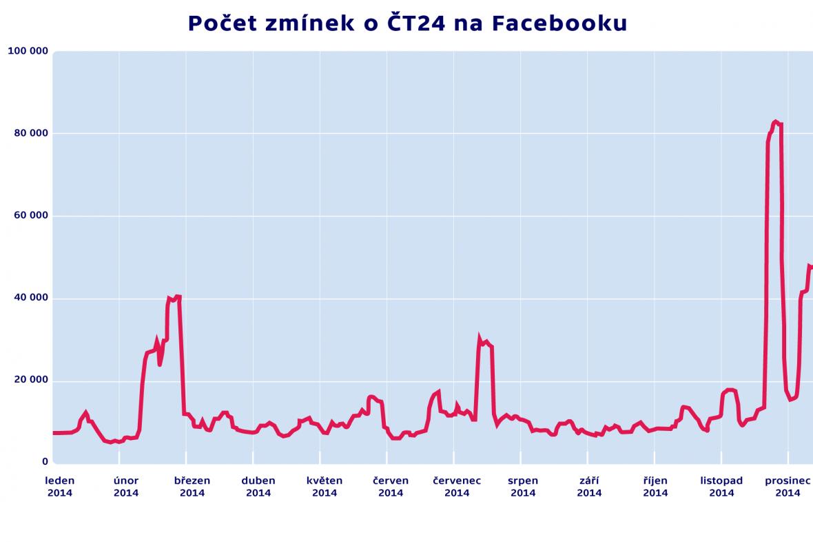 Počet zmínek o ČT24 na Facebooku