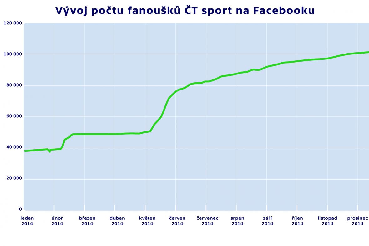 Vývoj počtu fanoušků ČT sport na Facebooku
