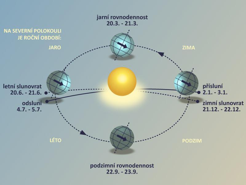 Slunce - slunovrat a rovnodennost
