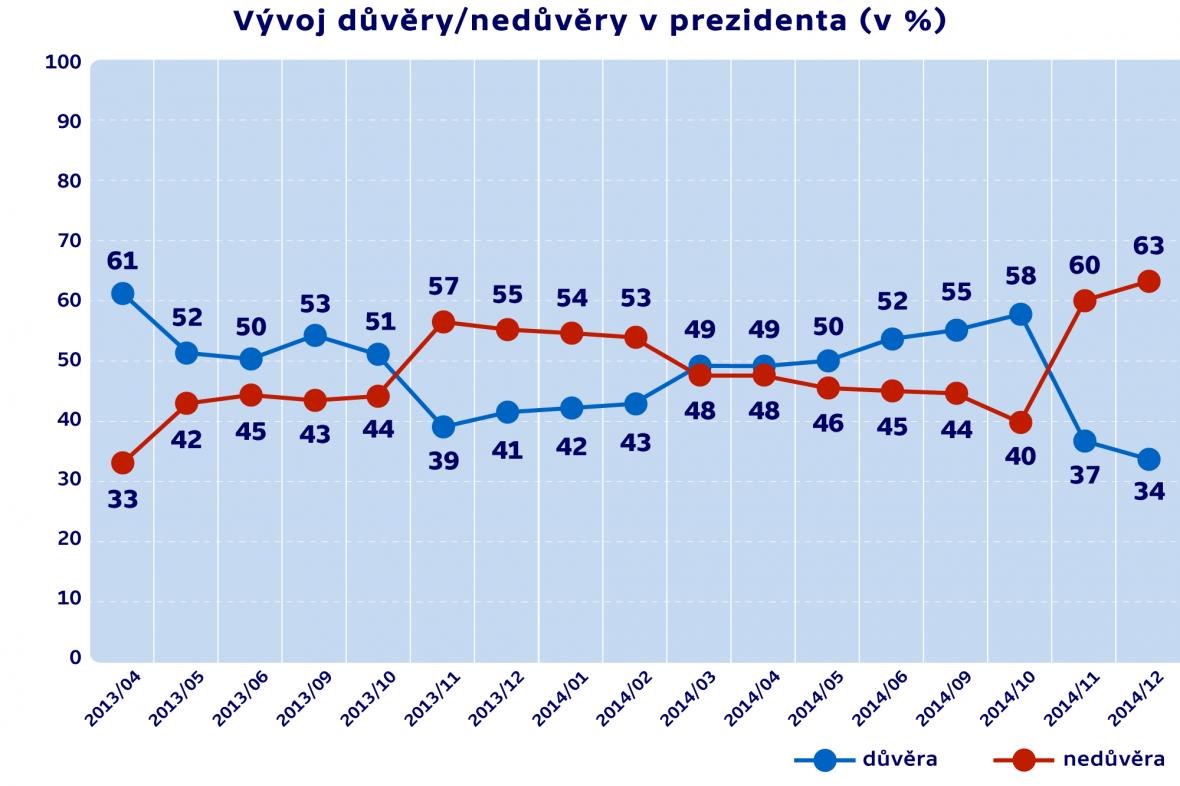 Vývoj důvěry/nedůvěry v prezidenta