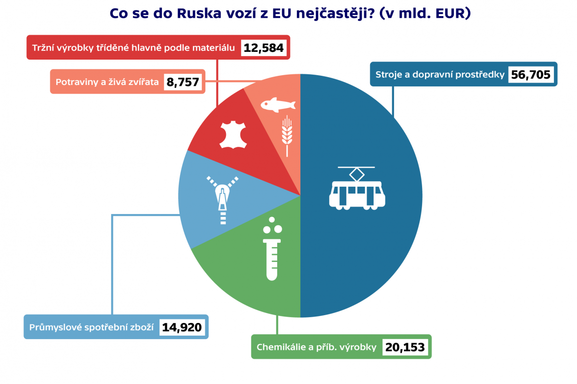 Co se do Ruska vozí z EU nejčastěji?