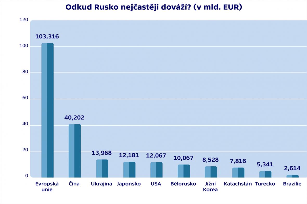 Odkud Rusko nejčastěji dováží