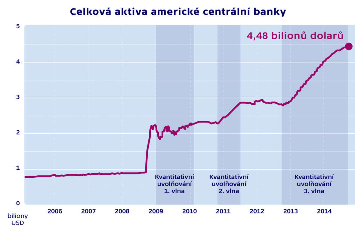 Celková aktiva americké centrální banky
