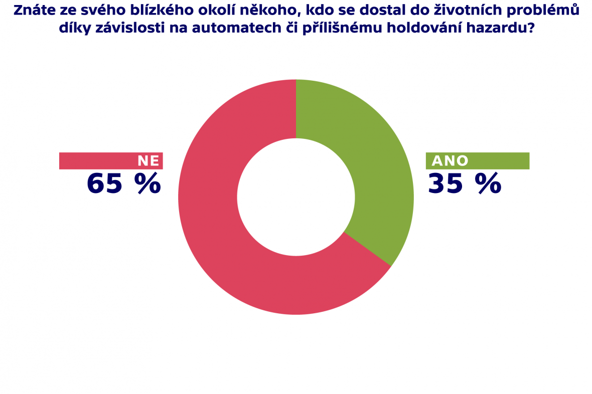 Průzkum Brno
