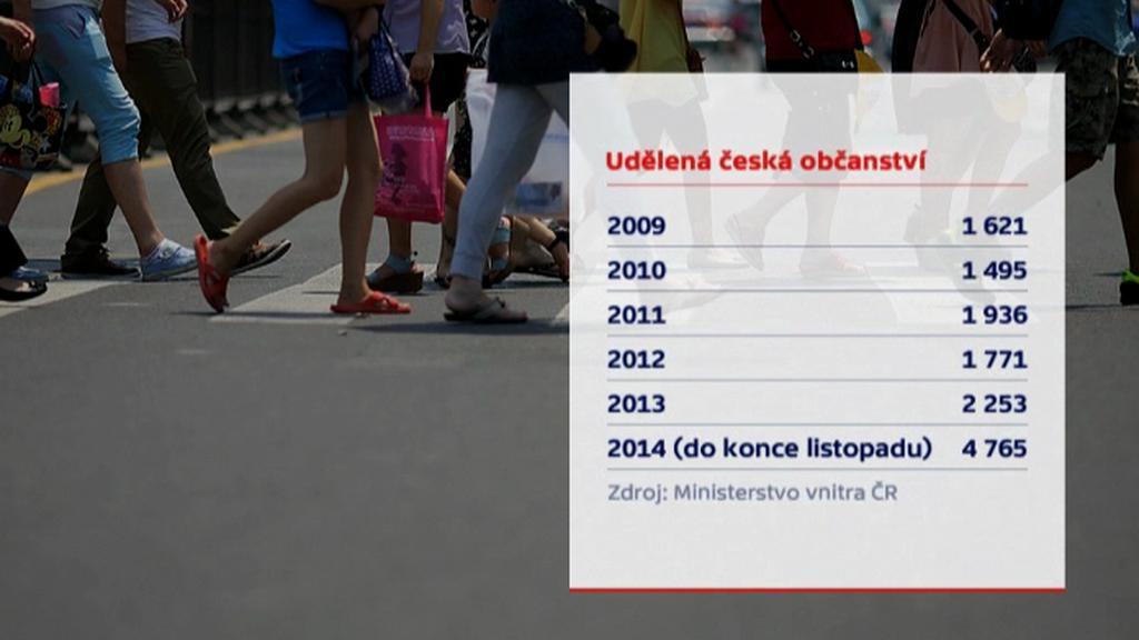 Udělená česká občanství od roku 2009