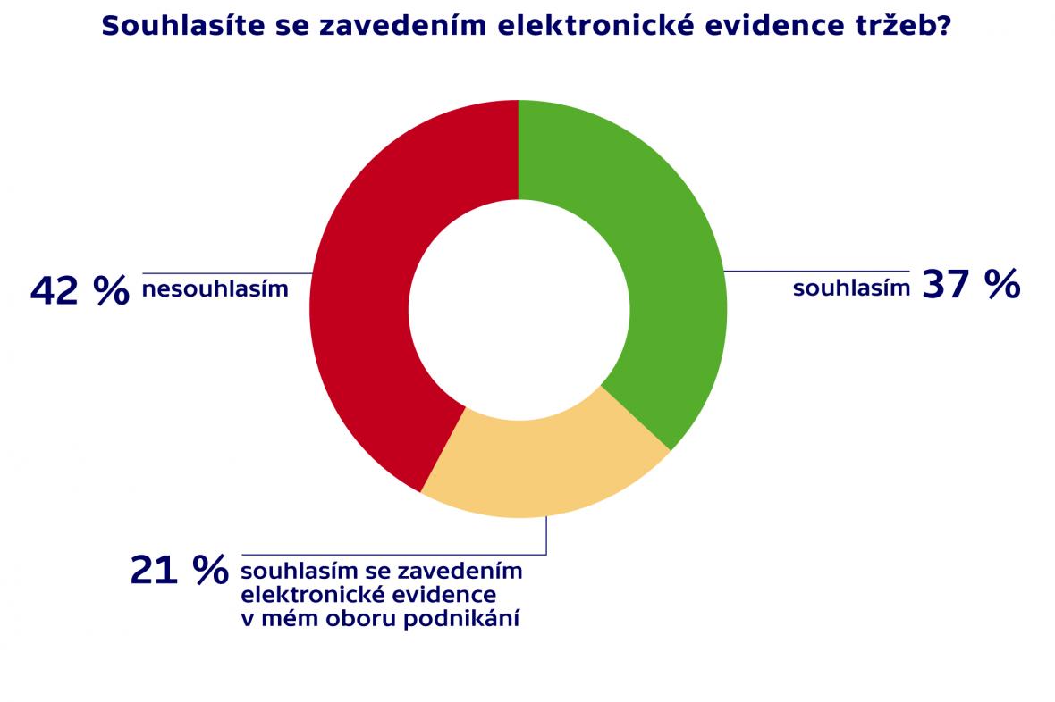Souhlas se zavedením elektronické evidence tržeb