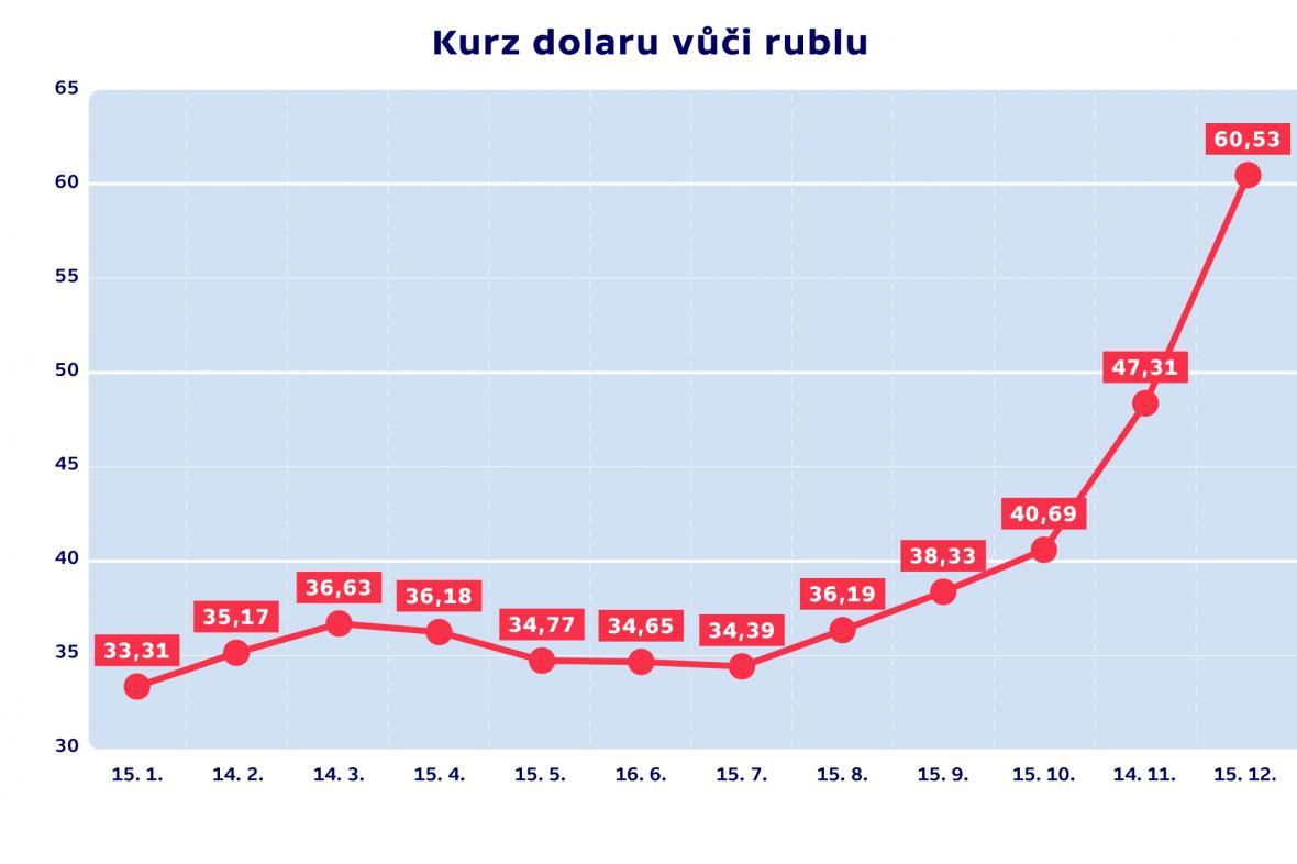 Kurz dolaru vůči rublu
