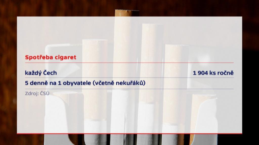 Spotřeba cigaret