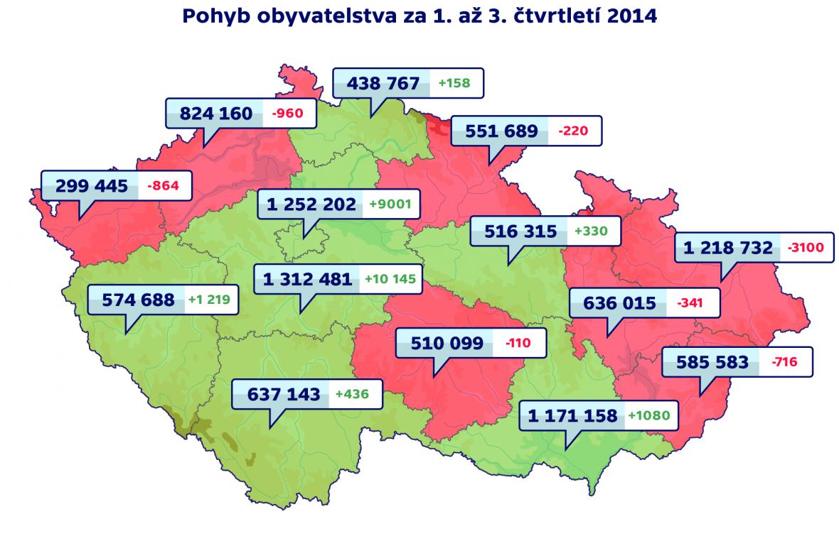 Pohyb obyvatelstva 1. až 3. čtvrtletí 2014