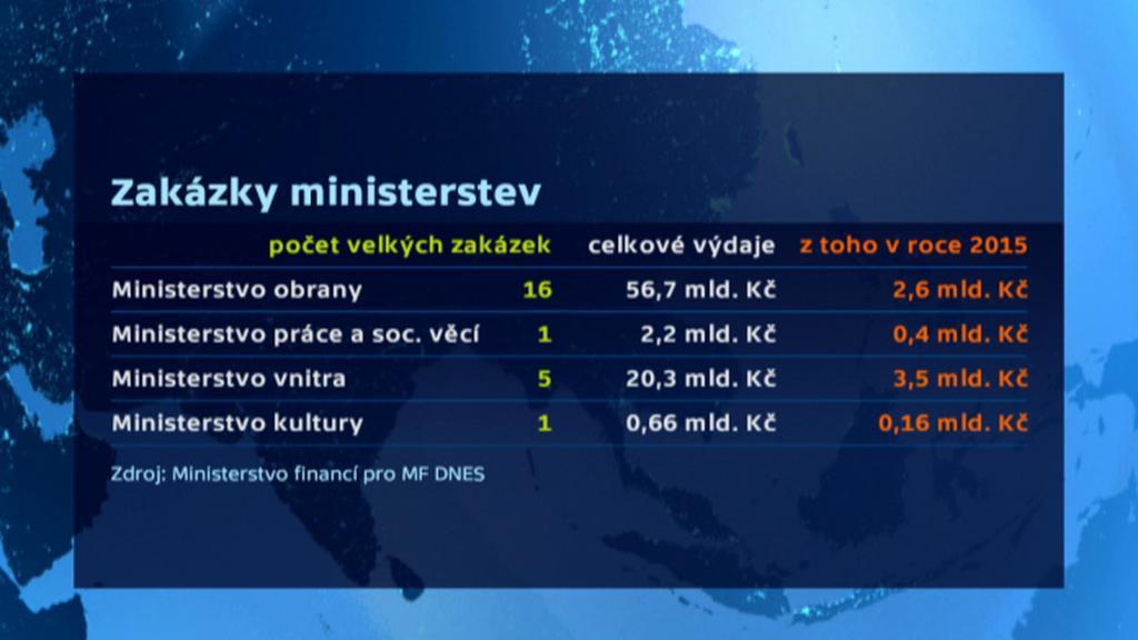 Zakázky ministerstev