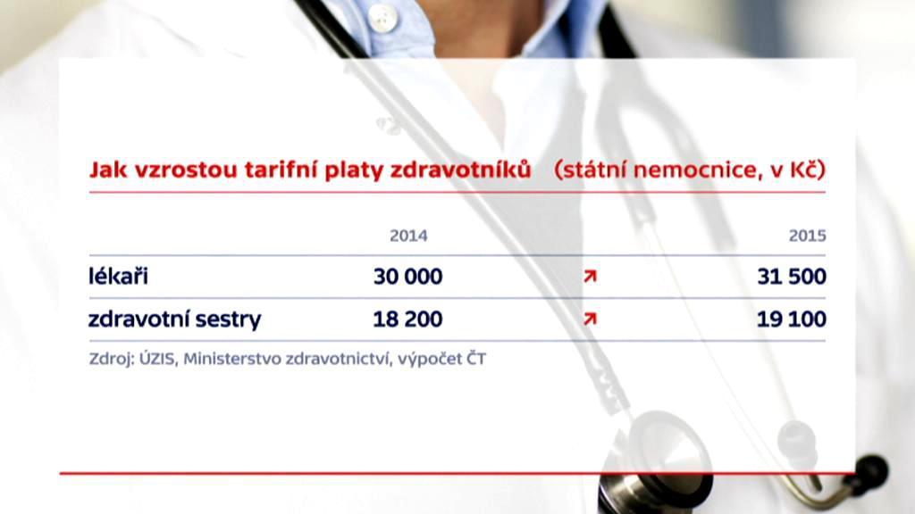 Jak vzrostou tarifní platy zdravotníků