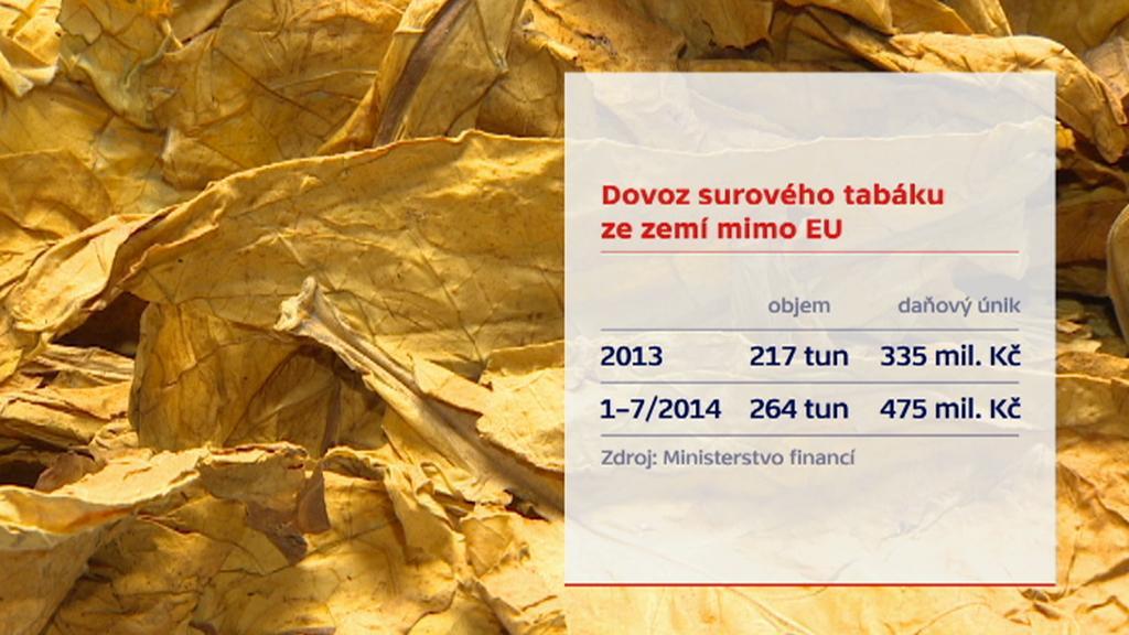 Dovoz surového tabáku do EU