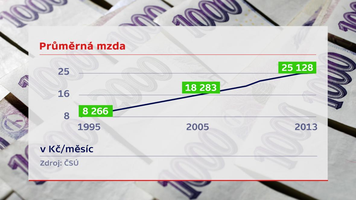 Vývoj průměrné mzdy